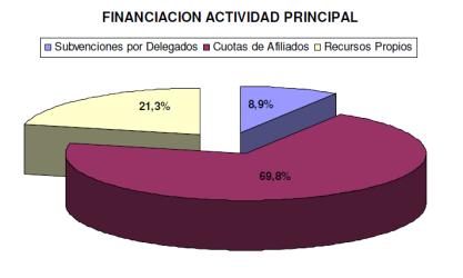 distribució ingressos CCOO